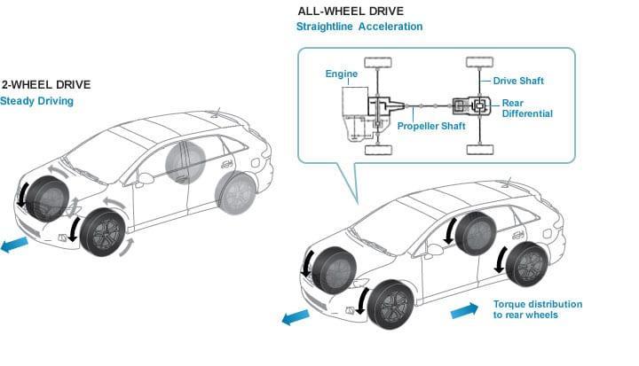 AWD Powertrain