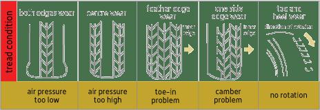 Types of Tread Wear Patterns